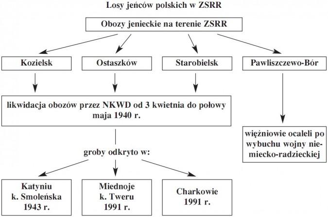 Losy jeńców polskich w ZSRR