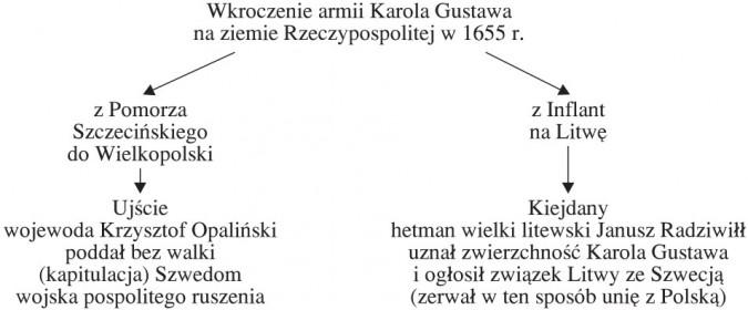 Wkroczenie armii Karola Gustawa na ziemie Rzeczypospolitej w 1655 roku